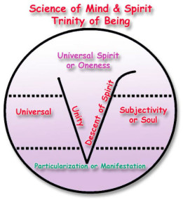 Science-of-Mind-trinity_of_being-261x285
